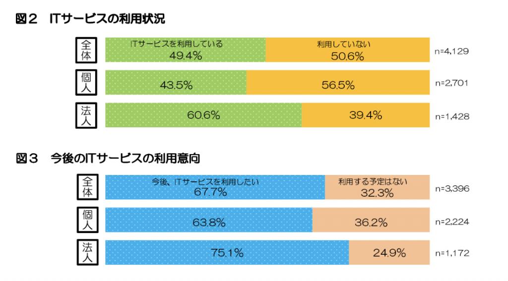 農業におけるIT活用率